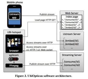 Ubiopticon Ustream system